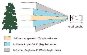 focallength